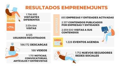 Resultados web Emprenemjunts 2020